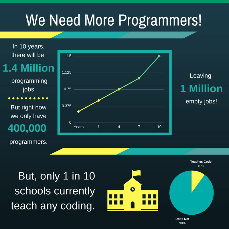 http://www.codewizardshq.com/kids-learn-to-code/