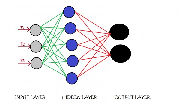 ARCHITECTURE OF an artificial NEURAL NETWORK