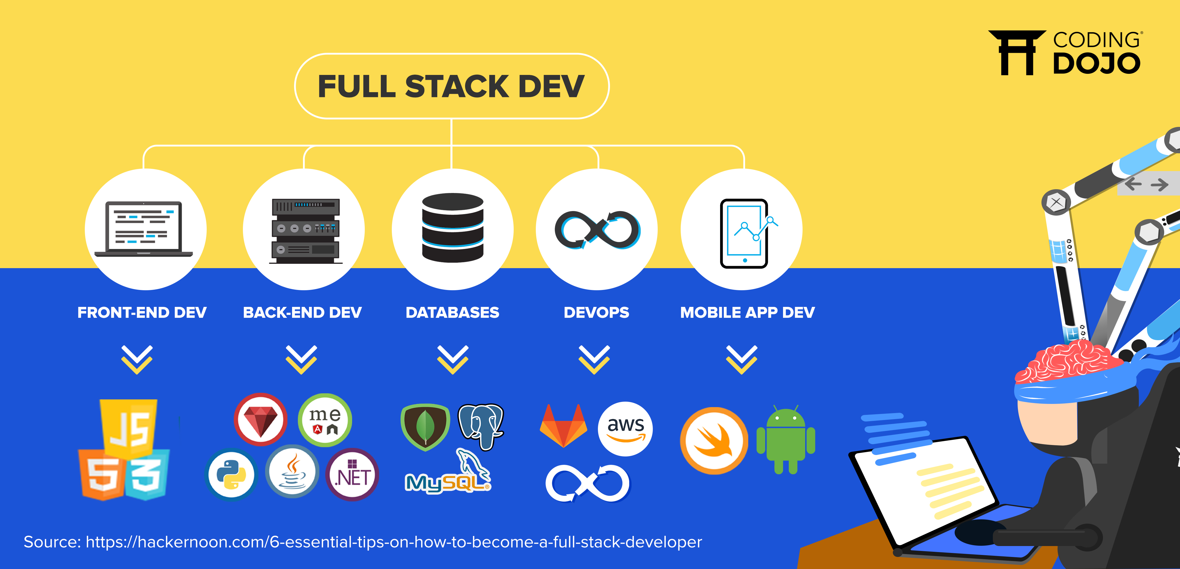 FULL STACK DEV GRAPH (2)  - FULL STACK DEV GRAPH 2 - 10 Useful Facts About Full Stack Development
