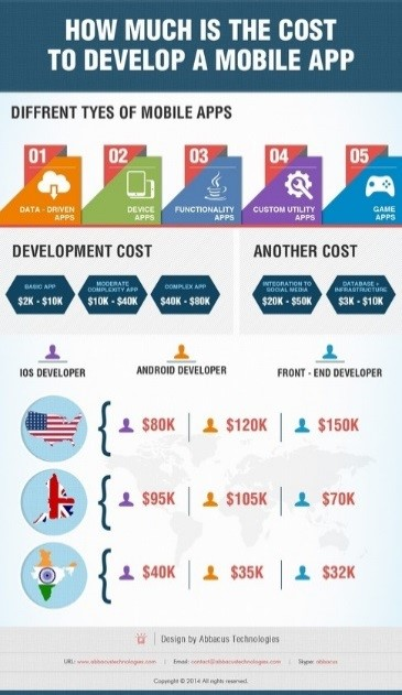 Infographic-Cost-Developing-Mobile-App