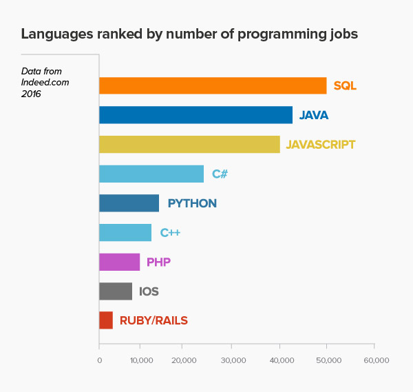 Programming Languages ranked by job availability