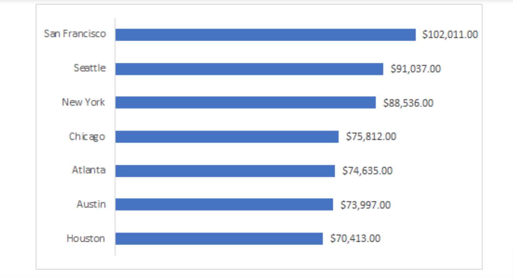 Which software developers make the most money by city