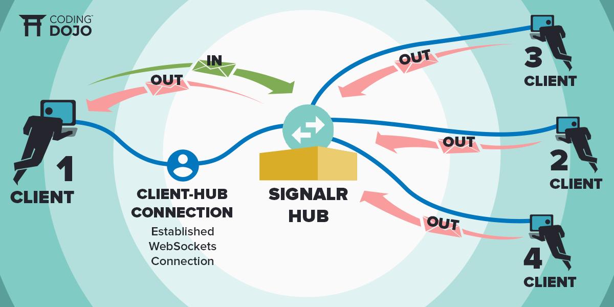 SignalR inner graphicsa  - SignalR inner graphicsa - SignalR | Coding Dojo Blog