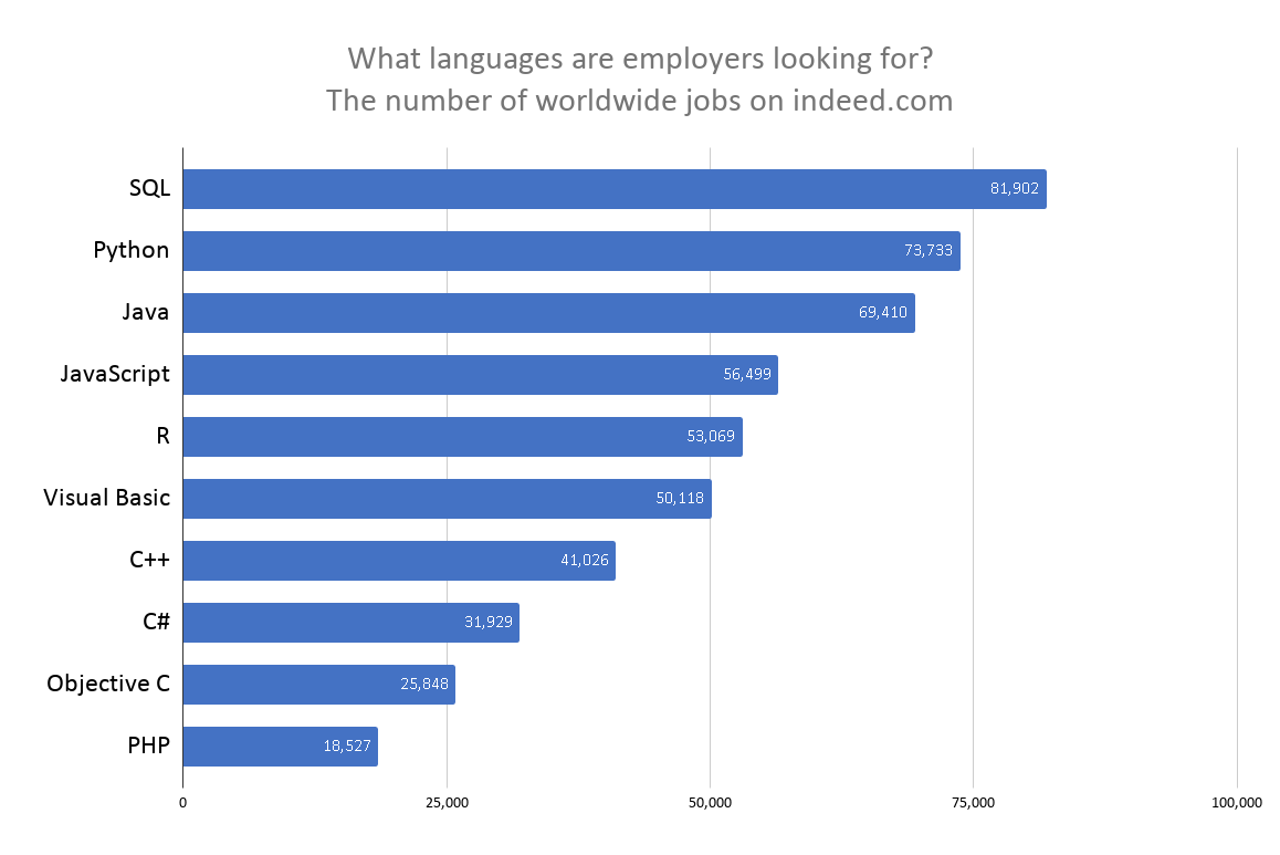 Top programming languages searched for by employers in 2020