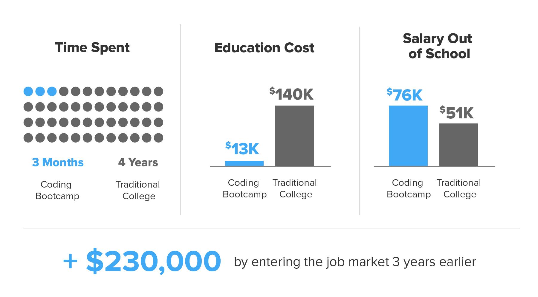 coding-bootcamp-vs-college-degree