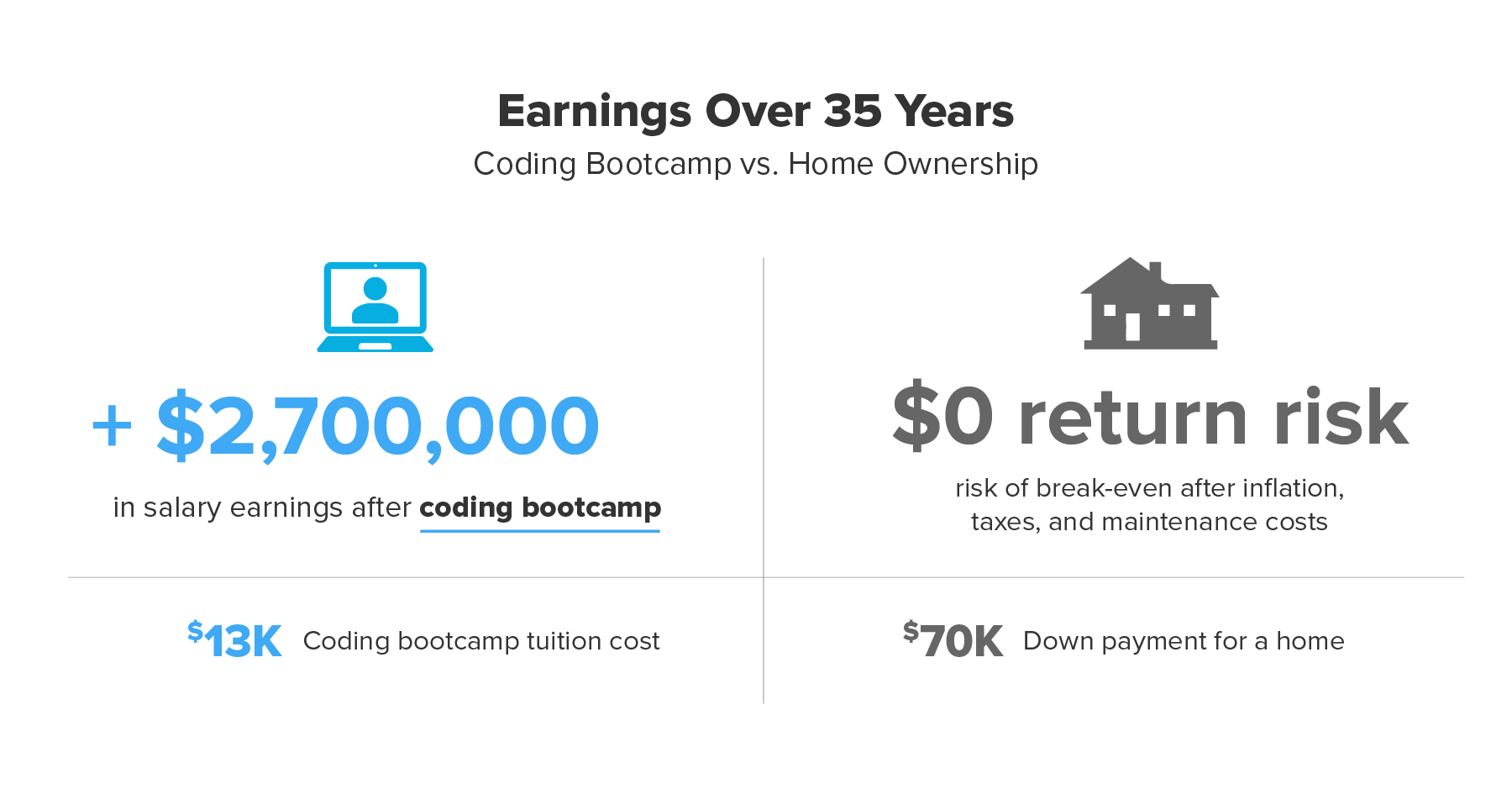 coding-bootcamp-vs-owning-a-house