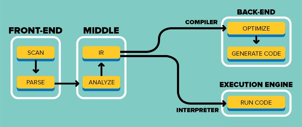 Interpreters: The Magic That Runs Your Python Code - Coding