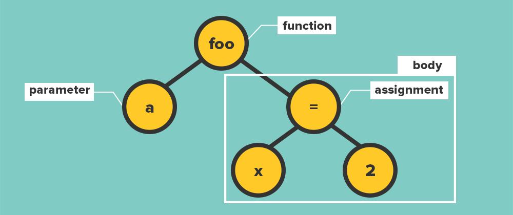 i4  - i4 - Interpreters: The Magic That Runs Your Python Code