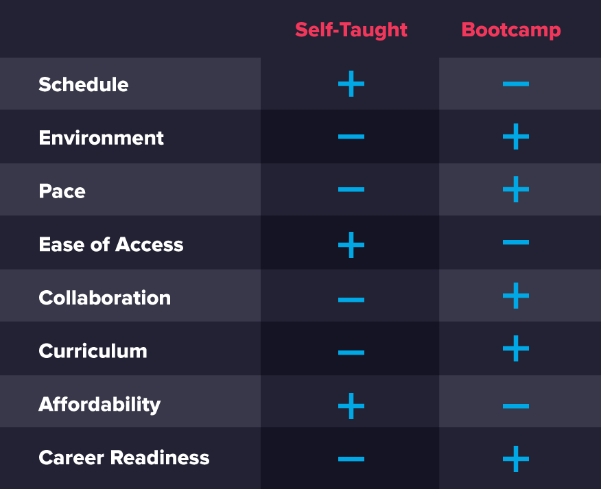 Self-taught Courses vs Coding Bootcamps - The Ultimate Guide