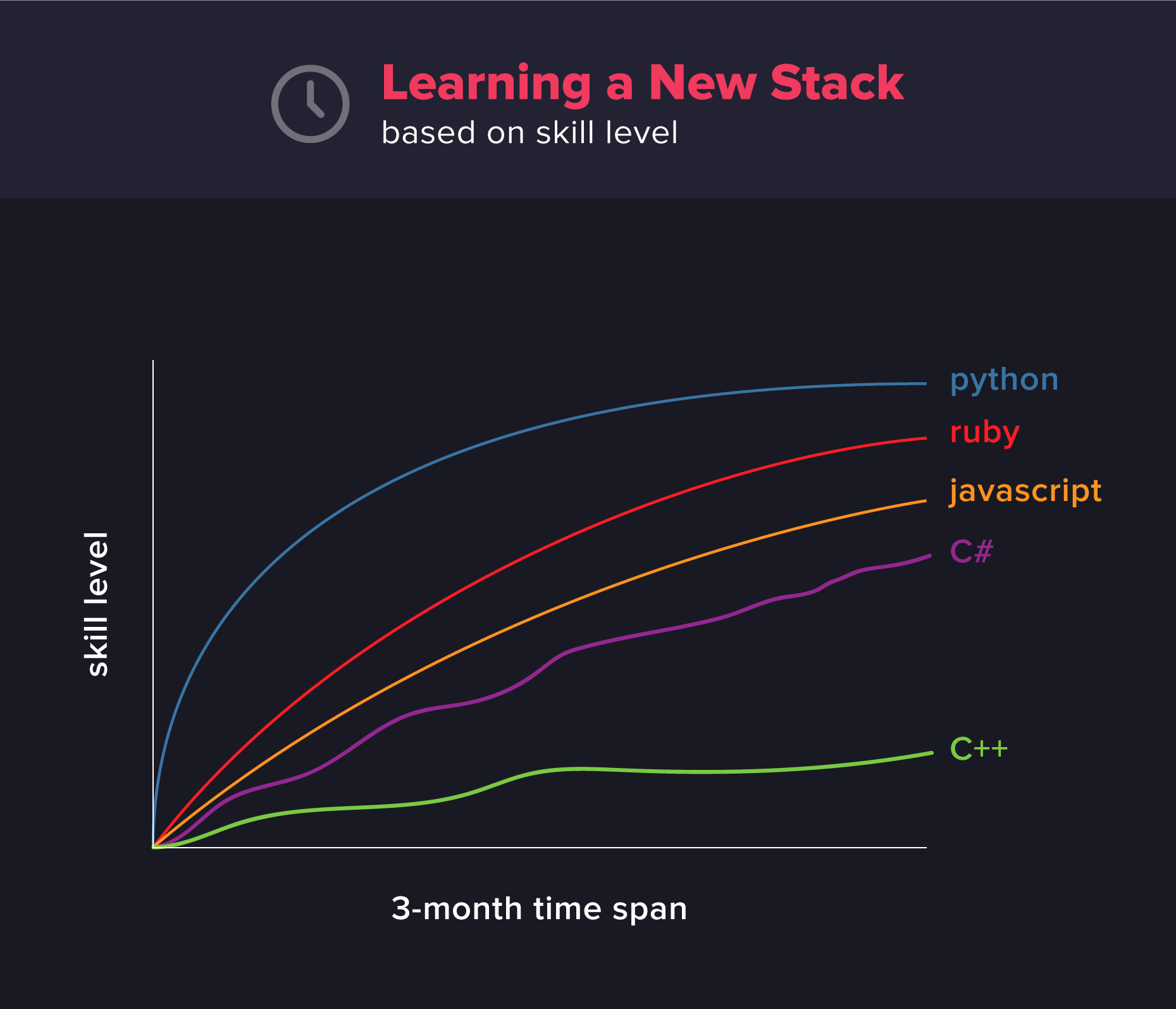Why Python is Perfect for Beginners | Coding Dojo
