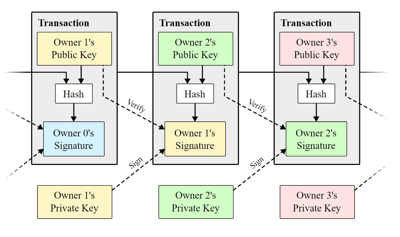 Bitcoin: A Peer-to-Peer Electronic Cash System | source: Satoshi Nakamoto