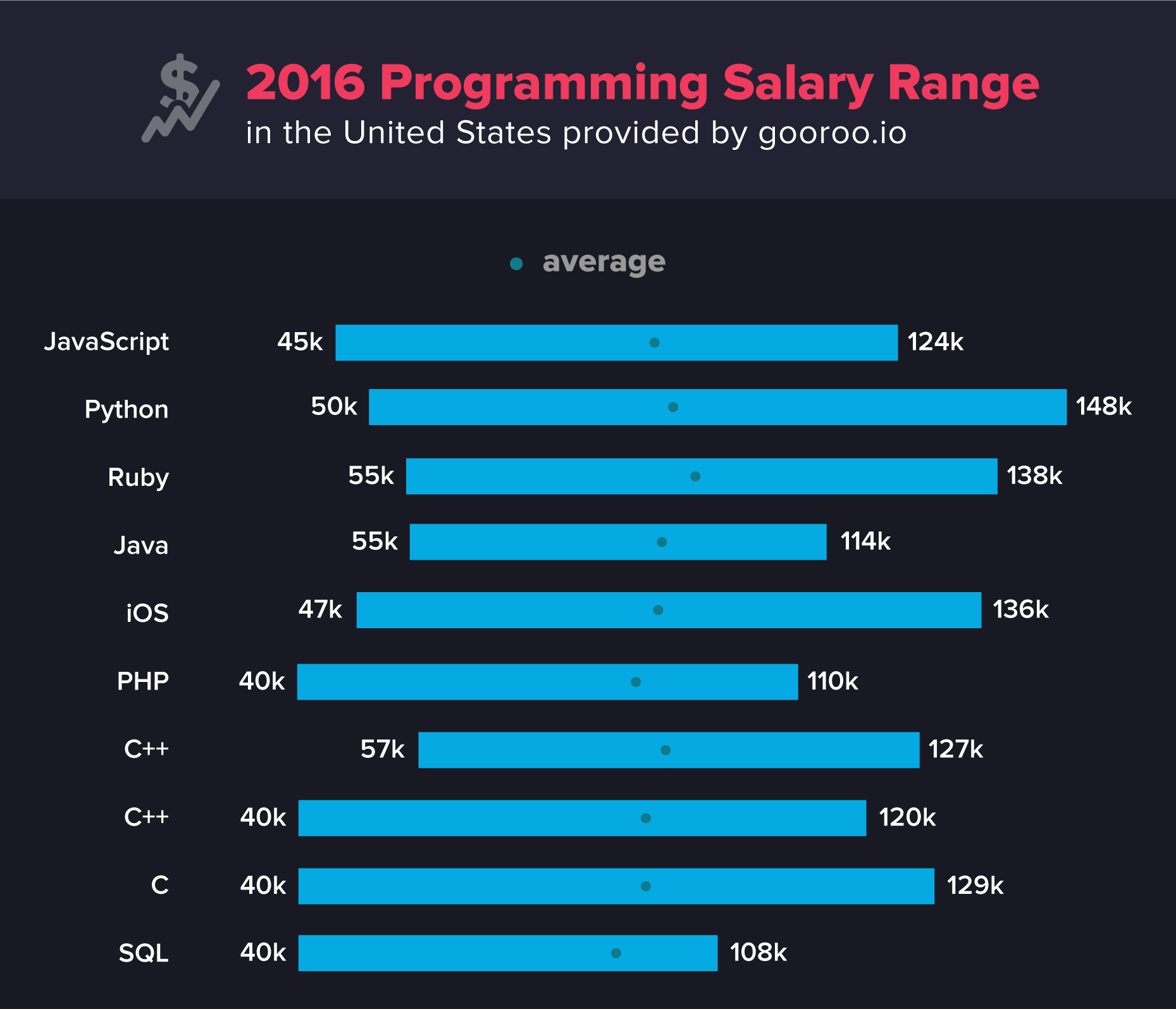 programming-salary-range