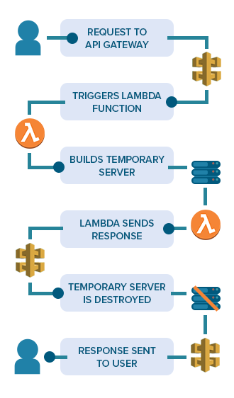 serverless architecture graphic 2