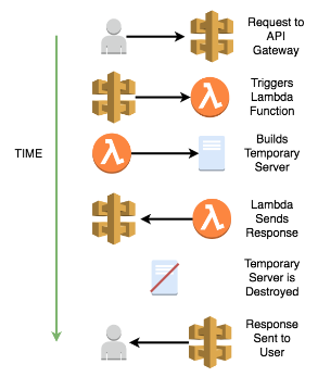 Serverless Architecture - Coding Dojo Blog