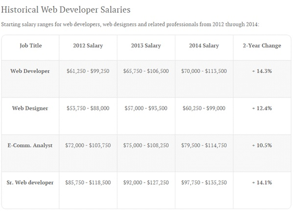 Chart of Historical Web Developer Salaries.
