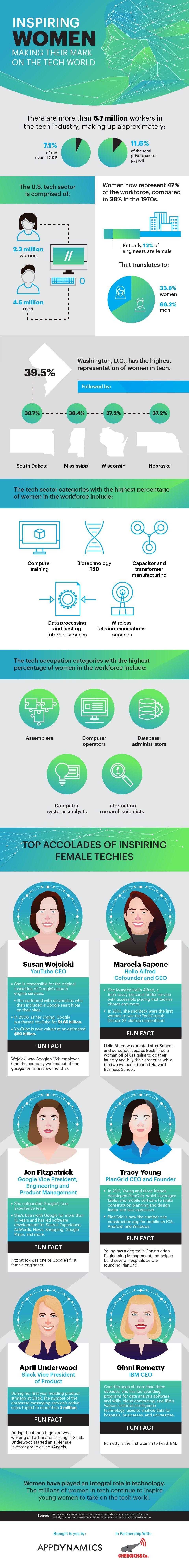 inspiring-women-making-their-mark-on-the-tech-world