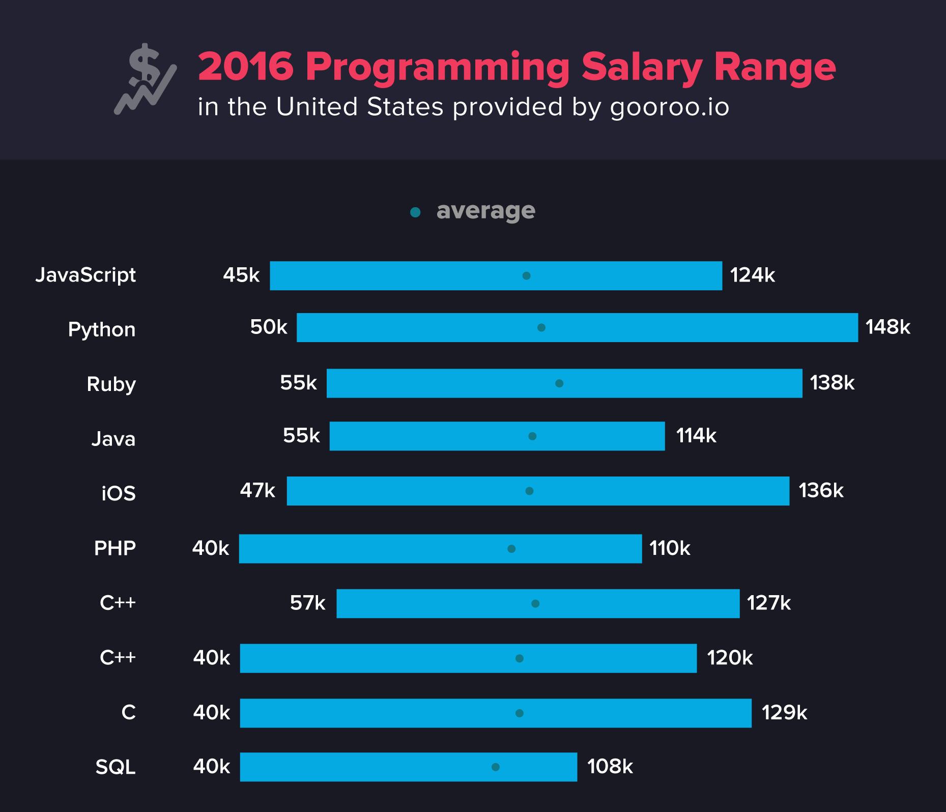programming-salary-range